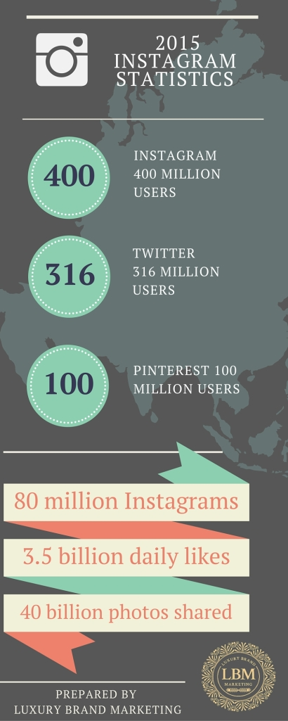 INSTAGRAM Statistics Luxury Brand Marketing
